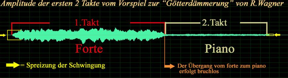 Grafische Darstellung der Amplitude im Bezug auf die Dynamik